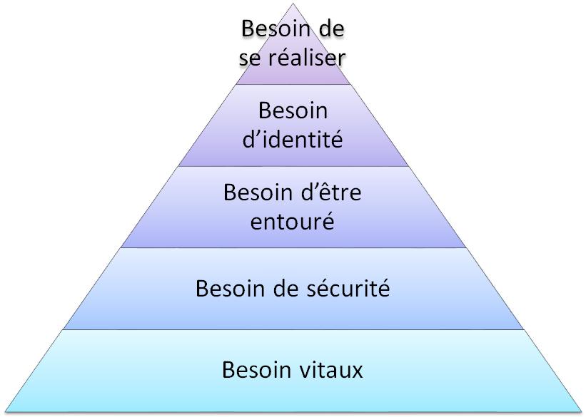 pyramides des besoins chez maslow